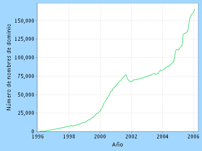 Gráfica de crecimiento dominios .MX desde 1996